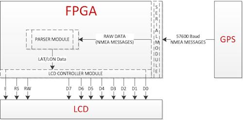 Parsing GPS with FPGA - News - SparkFun Electronics